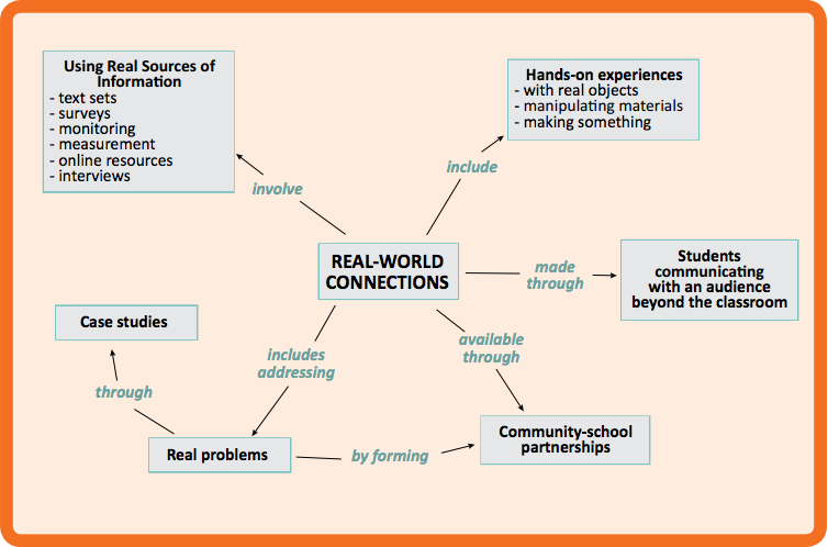 essay connection to real word